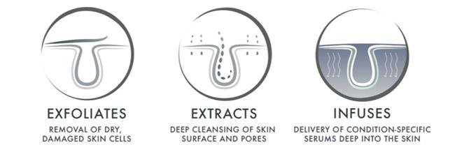 Exfoliates, Extracts, Infuses